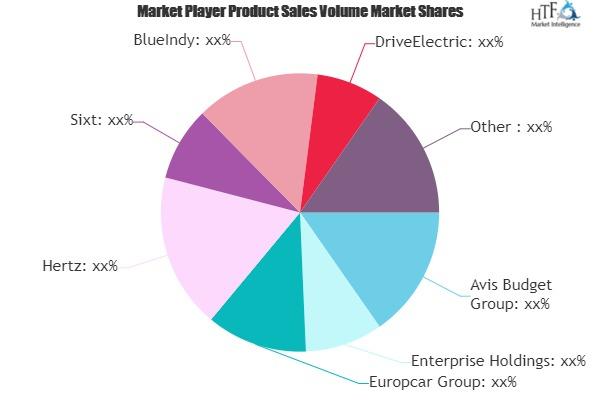 Electric Car Rental Market Next Big Thing | Major Giants (Europcar Group, Hertz, Sixt, BlueIndy)