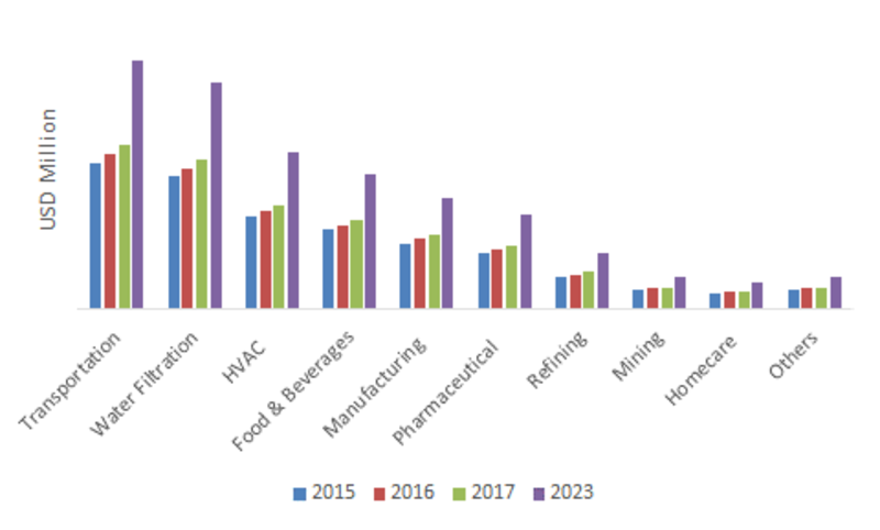 Non-Woven Filter Media Market Trends, Size, Share, Growth Insight, Competitive Analysis, Leading Players, Regional and Global Industry Forecast to 2023