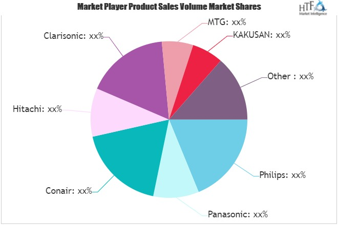 Facial Beauty Devices Market Value Strategic Analysis | Key Players Hitachi, Clarisonic, MTG, KAKUSAN, Ya Man