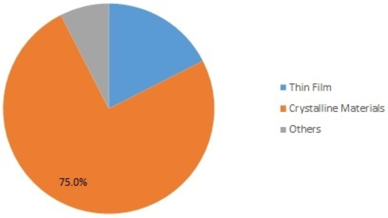 Worldwide Photovoltaic Material Market is Characterize by Materials, Product, Application, And Region Forecast till 2025 | MRFR