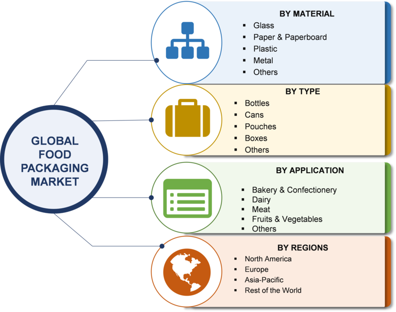 Food Packaging Industry 2019 Target Audience, Global Share, Size, Industry Development, Market Entry Strategies, Key Manufacturers Analysis, Growth Status & Latest Application till Forecast 2023