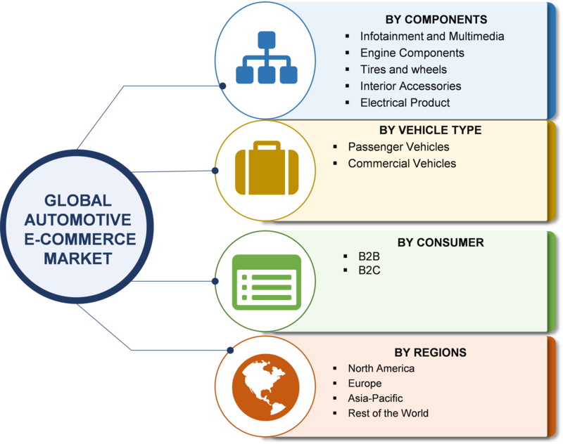 Automotive E-Commerce Market Size, Aftermarket 2019 Global Analysis, Trends, Key  Players, Merger, Growth Factors, Segments With Regional Forecast To 2023