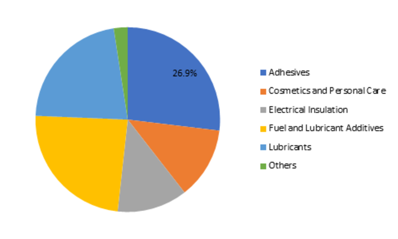 Polybutene Market by Type, by Mechanism, by Application, by Geography - Global Market Size, Share, Development, Growth, and Demand Forecast, 2019 – 2023