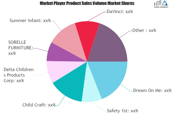 Bed Rails Market Still Has Room to Grow | Emerging Players- Dream On Me, Safety 1st, Child Craft, SORELLE FURNITURE