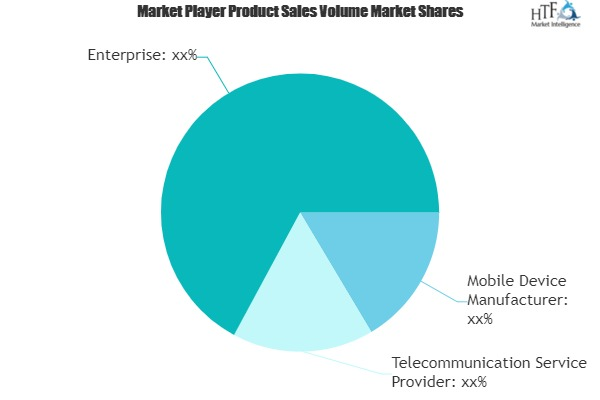 Communications Test Equipment Market to Witness Huge Growth by 2025 | Anritsu, Danaher, Agilent Technologies