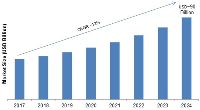 Logistics Automation Market 2019 by Product, Analysis, Outlook, by Key Manufacturers, Regions, by Commercial Sector to 2024