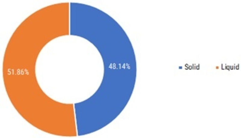 CBD Market Trends, Size, Share, Business Overview, Future Insights, Leading Manufacturers and Segmentation Till 2026