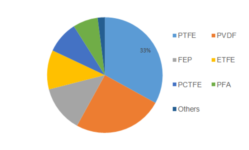 Fluoropolymer Films Market Analysis, Key Growth Drivers, Challenges, Leading Key Players Review, Demand and Upcoming Trend by Forecast to 2023