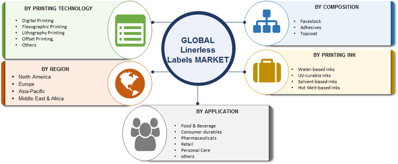 Linerless Labels Market 2019 Global Expansion Strategies by Top Key Vendors, Industry Key Features, Upcoming Trends, Strategies, Opportunities, Size and Regional Forecast till 2023