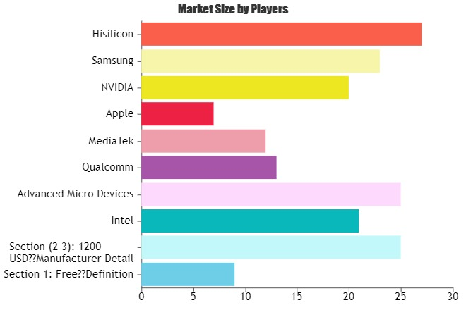 Notebook CPU Market Key Segments anticipated to grow now at much faster rate