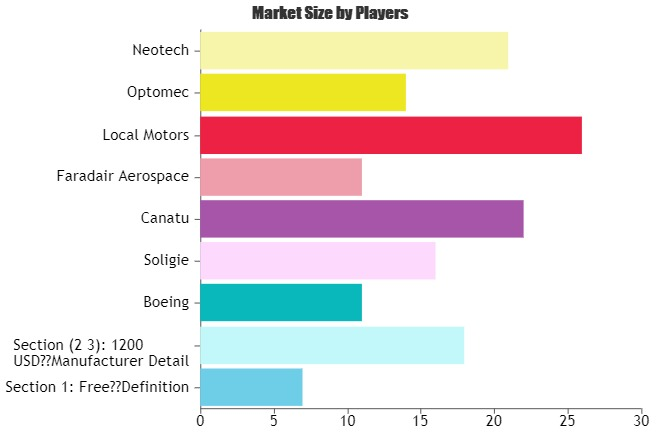 Structural Electronics Market Size will escalate rapidly in the Near Future by 2025