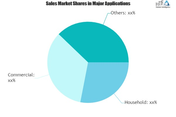 Home Entertainment Devices Market Climbs on Positive Outlook of Booming Sales|Sony, Samsung, Panasonic, Nintendo