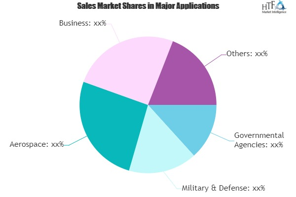 Ultra Secure Smartphones Market - Rapid Growth at Deep Value Price|Sikur, GSMK CryptoPhone, Silent Circle