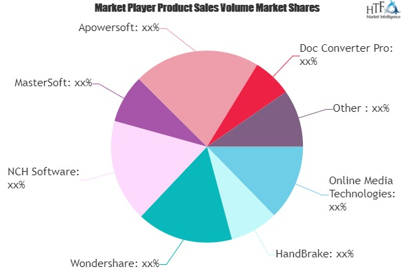 File Converter Software Market: Know Reasons Why Opportunity Knocks Again | Wondershare, NCH Software, MasterSoft