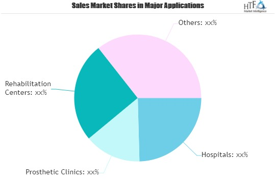 Myoelectric Prosthetics Market Key Segments Anticipated To Grow Now At Much Faster Rate