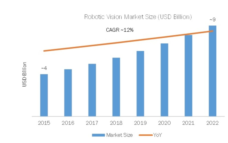 Robotic Vision Market Size, Share, Trend, Global Demand, Growth Factors, Emerging Technologies, Industry Statistics and Current Scenario by Forecast to 2023