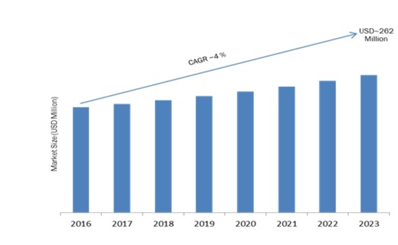 Enhanced Vision Systems Market Trend Analysis 2019 Sales Strategy, Industry Landscape, Global Significant Growth, Gross Margin, Comprehensive Research to 2023