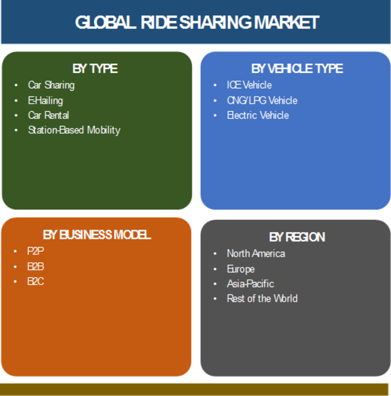 Global Ride Sharing Market Size, Share, Ride Sharing Industry Analysis, Future Growth Opportunities , upcoming Technology, Business Model and Regional Forecast till 2023