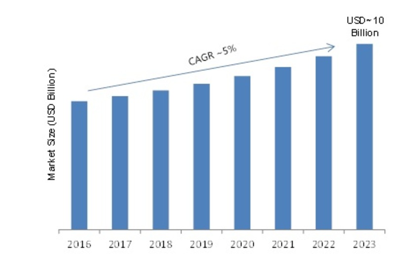 Rugged Display Market Top Leaders, Development Strategy, Industry Size, Growth Factors, Future Trends, Competitive Landscape and Regional Forecast 2023