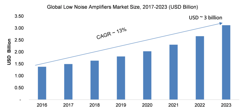 Low Noise Amplifiers Market 2019 Global Analysis, Industry Size, Top Key Players, Business Opportunities, Investment Feasibility, Technology Enhancements Development Brief till 2023