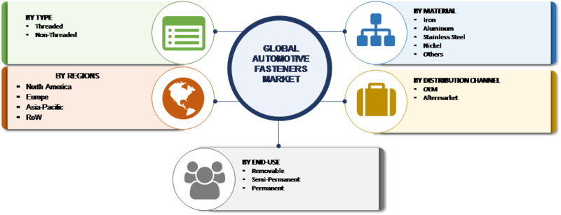 Automobile Fasteners 2019 | Automotive Fasteners Market Global Industry Size, Share, Analysis, Growth, Business Model, Opportunities with 4.5% CAGR - Forecast till 2023