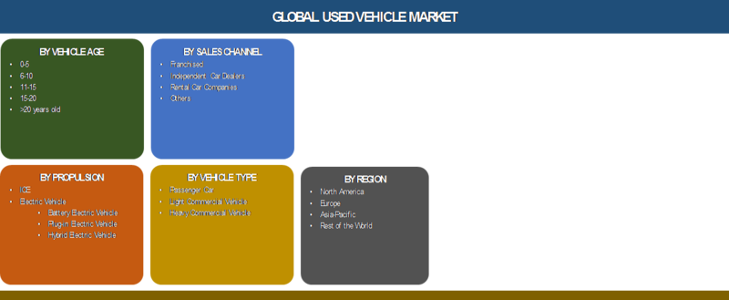Used Cars | Used Vehicle Market 2019 Size, Share, Industry Growth, Vehicle Type, Sales Channel, CAGR of 5.3% and by Regions with Forecast To 2025