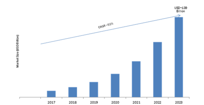 Cloud-Based Contact Center Market 2019 – 2023: Business Trends, Emerging Audience, Size, Industry Profit Growth and Global Segments