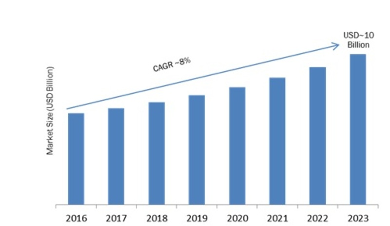Data Center Virtualization (DCV) Market 2019 - 2023: Company Profiles, Business Trends, Industry Segments, Landscape and Demand