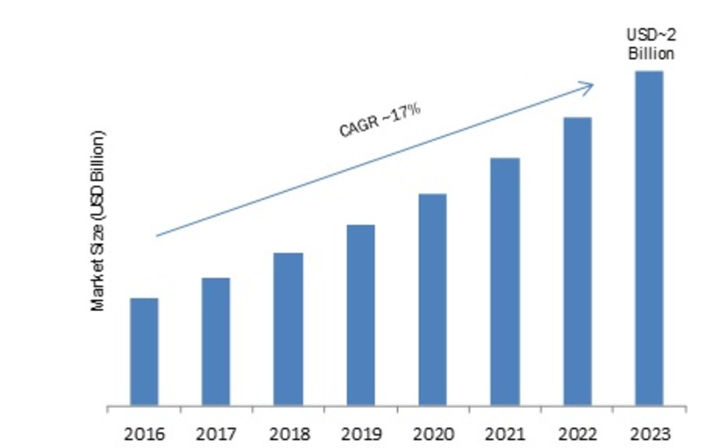 Pharma Knowledge Management Software (PKMS) Market 2019-2023: Key Findings, Industry Segments, Regional Study, Business Trends and Future Prospects
