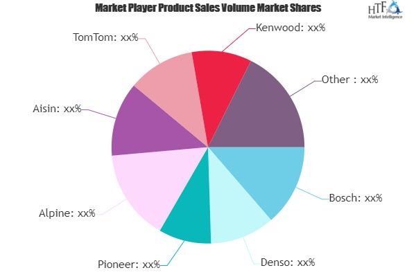 Android Car GPS Market – A comprehensive study by Key Players: Bosch, Denso, Pioneer