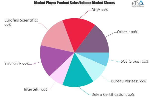Testing, Inspection and Certification Market Is Thriving Worldwide| SGS Group, Bureau Veritas, Dekra Certification