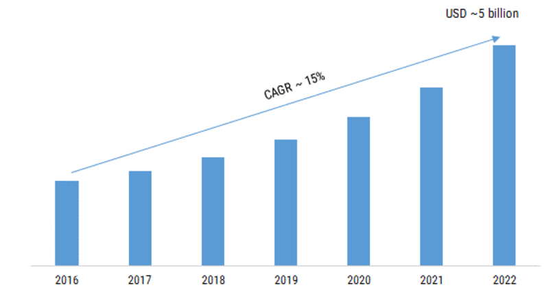 Anomaly Detection Market 2019 to 2023 Booming Trends, Share, Growth Challenges, Key Players, Industry Segments & Competitors Analysis