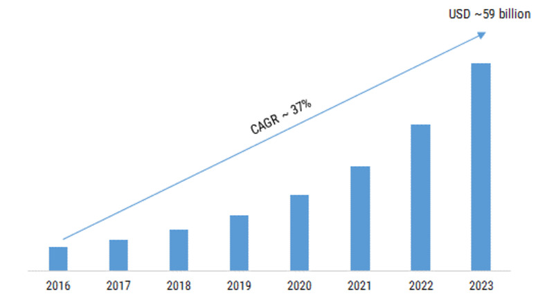 Server Storage Area Network (SSAN) Market 2019 – 2023: Global Leading Growth Drivers, Emerging Audience, Industry Segments, Business Trends and Regional Study