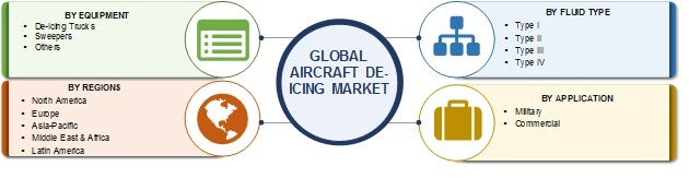 Aircraft De-Icing Market 2016-2025 | Global Industry Key Players, Facts, Figures, Share, Trends, Applications, Analytical Insights, Segmentation and Forecast With Competitive Landscape By 2025