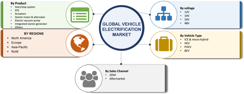 Vehicle Electrification Market - 2019 Size, Growth, Share, Trends, Key Players Revenue, Sales, Opportunity, Risks, And Regional Analysis With Global Industry Forecast To 2023