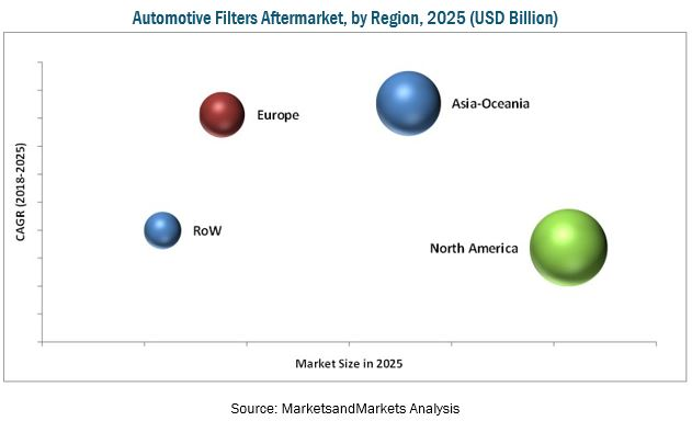 Automotive Filters Market: Business Opportunities, Current Trends and Industry Analysis by 2025