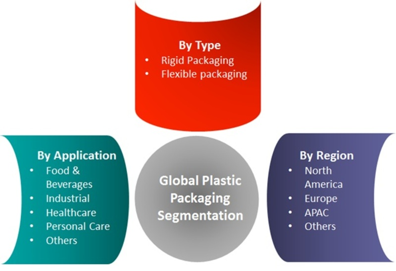 Plastic Packaging Market 2016-2022 | Global Industry Key Players, Facts, Figures, Share, Trends, Applications, Analytical Insights, Segmentation and Forecast With Competitive Landscape By 2022