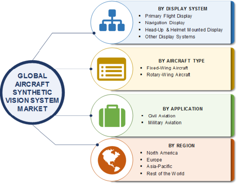 Synthetic Vision System Market SWOT Analysis and Competitive Landscape By 2023 With Worldwide Overview By Size, Share, Global Leaders, Drivers-Restraints, Major Segments and Regional Trends