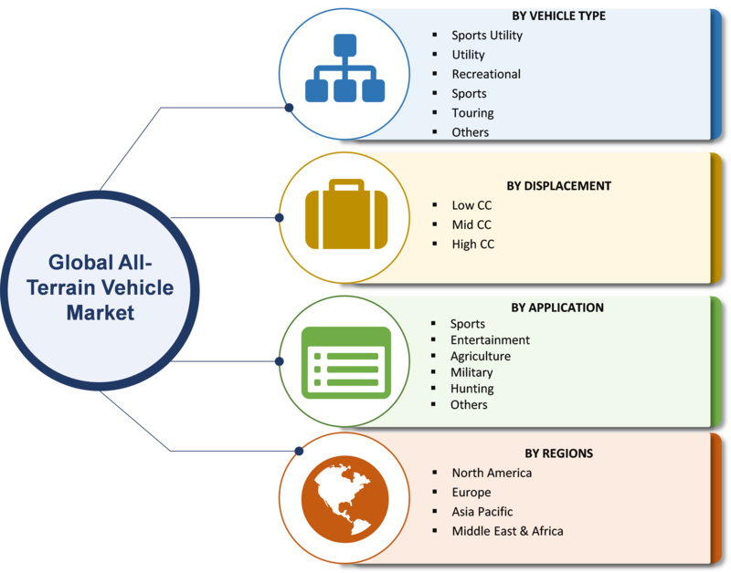 ATV Industry | 2019 All-terrain Vehicle Market Share, Size, Sales, Demand, Growth, Merger, Trends, Competitive Landscape And Regional Outlook To 2023