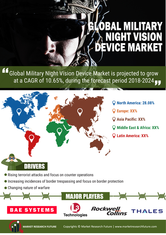 Night Vision Devices Market in Military Sector 2019: Robust Expansion by Global Leaders| Worldwide Overview By Size, Share, Trends, Segments, Demand and Supply With Regional Forecast By 2024