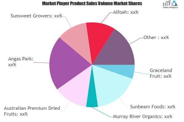 Dry Fruit Market to Witness Huge Growth by 2025 | Graceland Fruit, Sunbeam Foods, Murray River Organics