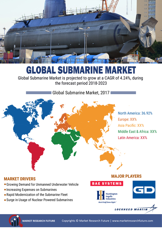 Submarine Market: Global Industry Analysis By Size, Share, Trends, Segments Overview, Major Geographies, Prominent Players Review and Forecast To 2023