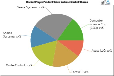 Regulatory Information Management Software Market 2019 Global Technology, Development, Trends and Forecasts To 2025 | Acuta LLC, Parexel,