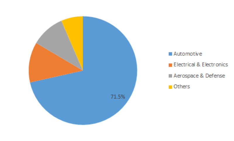 Paint Protection Film Market Size, Growth Insight, Share, Trends, Industry Key Players, Regional Forecast to 2023