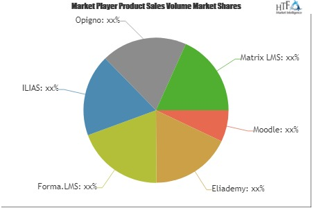 Open Source Learning Management Systems Software Market Demand and Value Is Increasing in the Coming Year: Key Players: Moodle, Eliademy, Forma.LMS