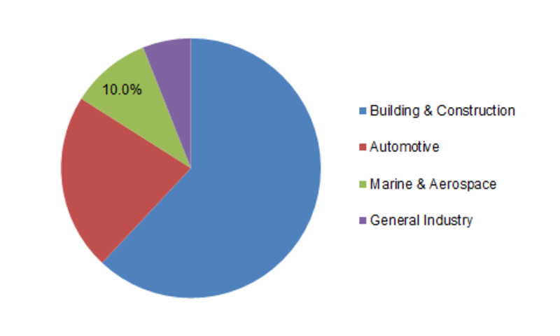 Structural Sealants Market Outlook, Top Competitors, Business Growth, Trend, Size, Segmentation, Revenue and Industry Expansion Strategies 2023