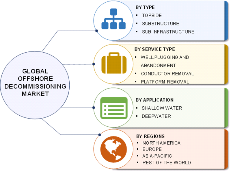 Offshore Decommissioning Market - 2019 Size, Trends, Share, Growth, Key Players, Sales, Revenue, Opportunity, Risks And Regional Analysis With Global Forecast To 2023