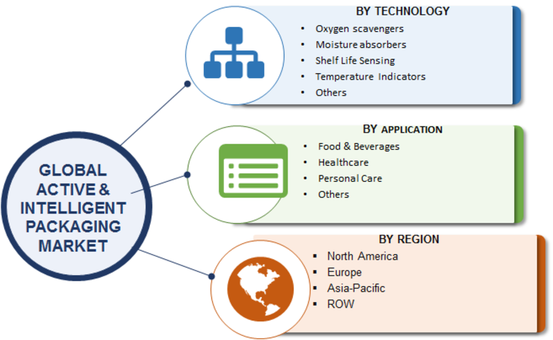 Active & Intelligent Packaging Market 2019 Financial Overview, Target Audience, Global Analysis By Top Leaders, Industry Share, Business Methodologies, Challenges, Future Scope and Forecast till 2023
