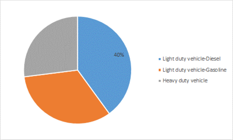 Auto Catalyst Market Outlook, Opportunities, Top Key Region, Sales Revenue, Share, Growth Demand, Global Size and Forecast 2023