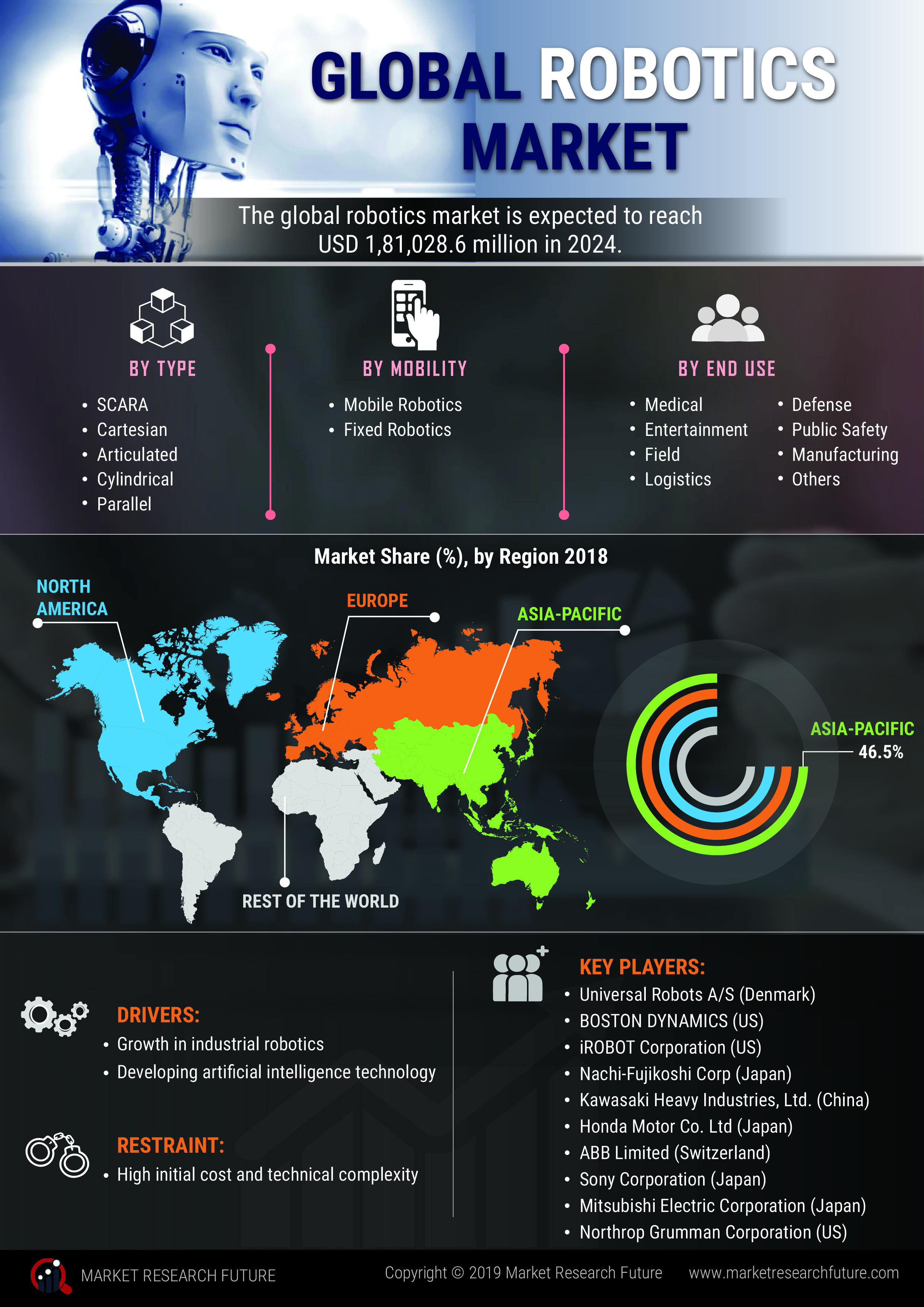 Robotics Market 2019 Global Size, Growth Status & Latest Application, Share, Recent Trends and Better Investment Opportunities by Forecast to 2024